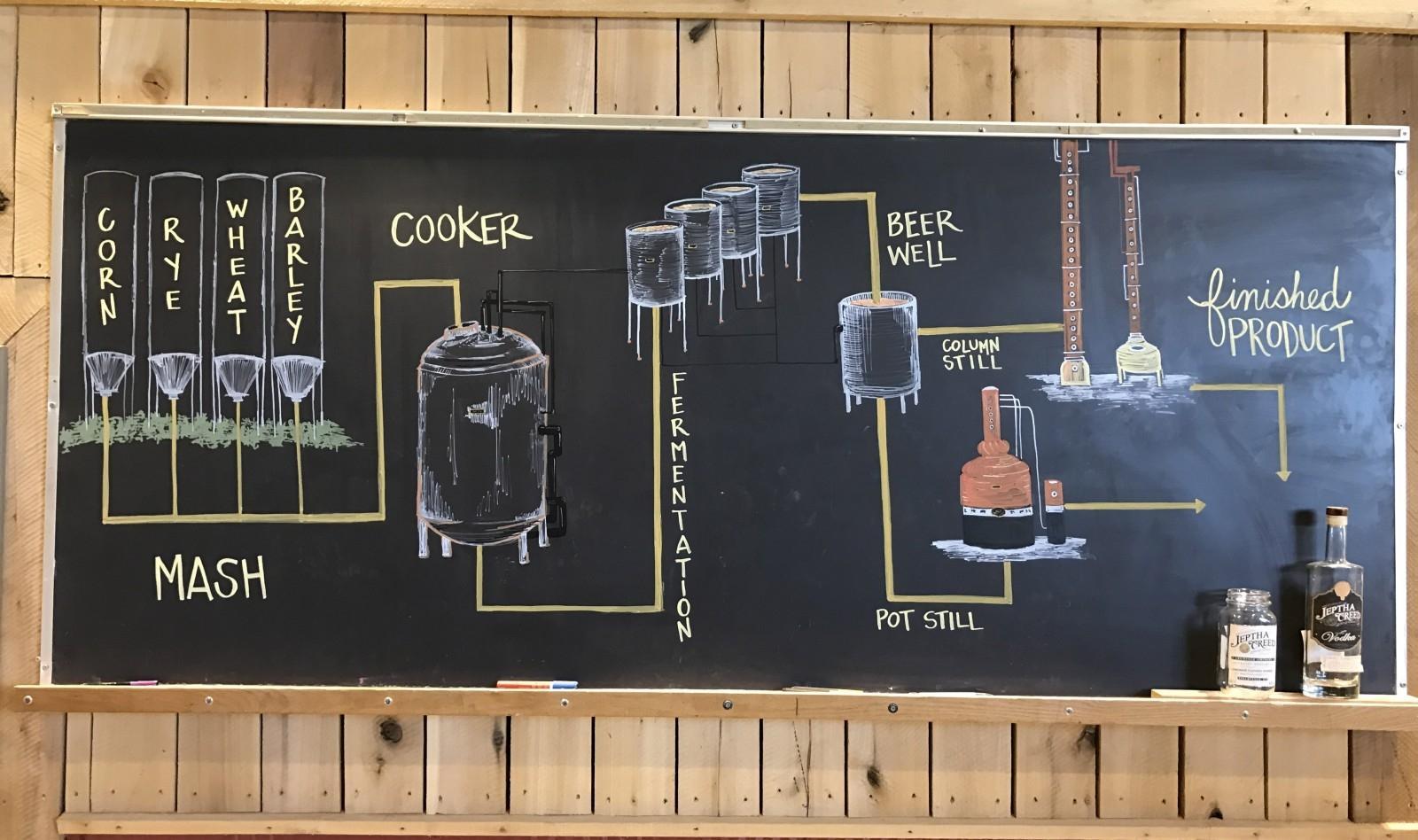 At Jeptha Creed Distillery