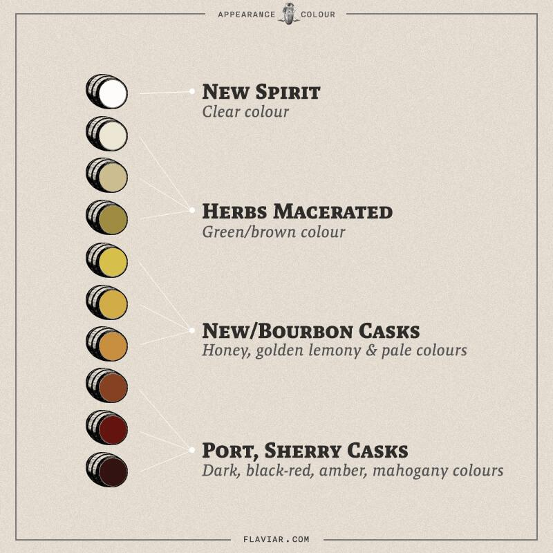 What Whisky Colour Tells About the Spirit - Image: Flaviar