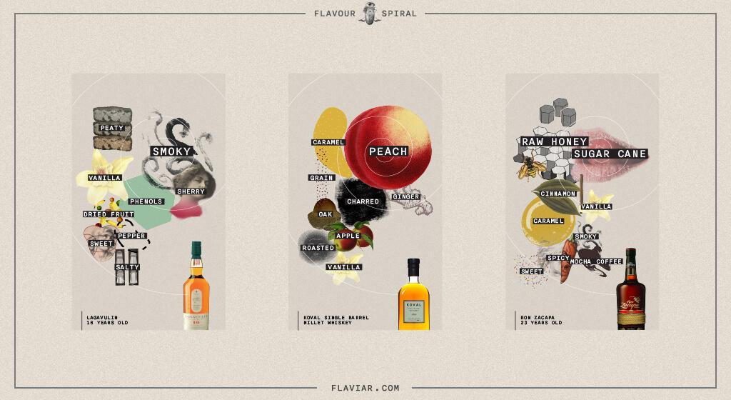 Flavour Spirals for Scotch Whisky, Whiskey, and Rum - Image: Flaviar