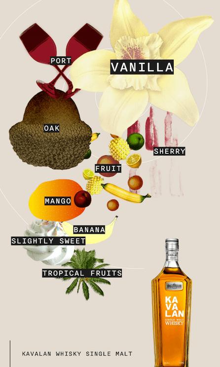 Flavour Spiral for Kavalan Single Malt