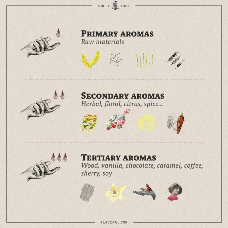 Aromas in Whisky and Spirits - Image: Flaviar