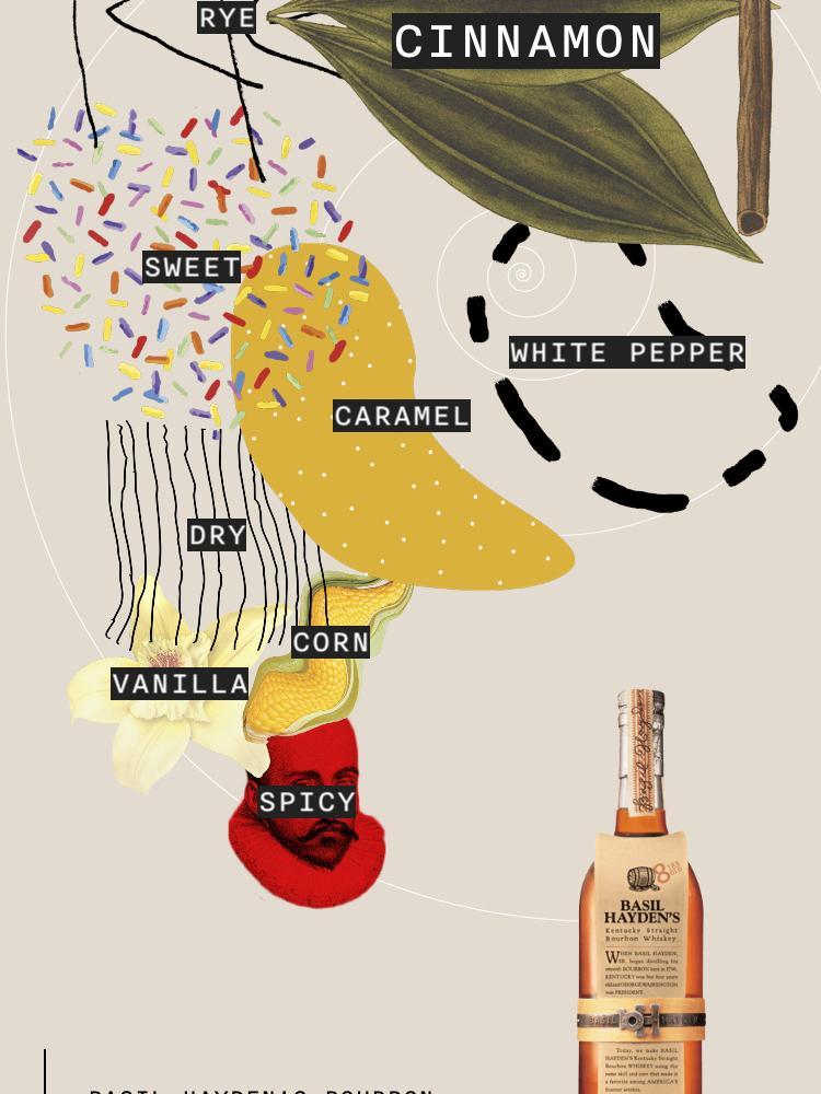 Basil Hayden's Flavour spiral